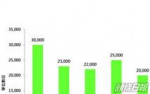 美聯:熟地單位增至2.7萬伙 創2年新高