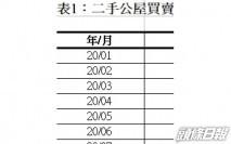 8月二手公屋買賣135宗屬歷史次高