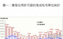 七月私樓落成量1097伙  按月下跌6%