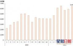 9月二手住宅註冊量按月下跌逾2成