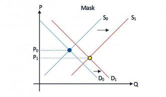 「需求和供應」常在試卷中接觸到,考生記得練習畫圖技巧。
