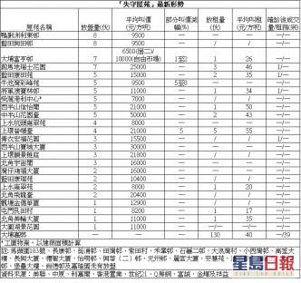 外區客套股換樓 斥838萬購杏花邨3房作投資